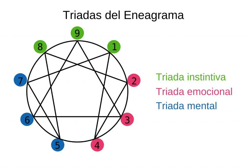Triadas del Eneagrama
