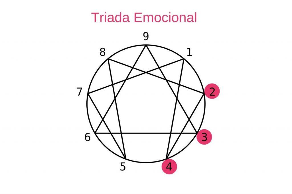 Las Triadas del Eneagrama: Triada emocional