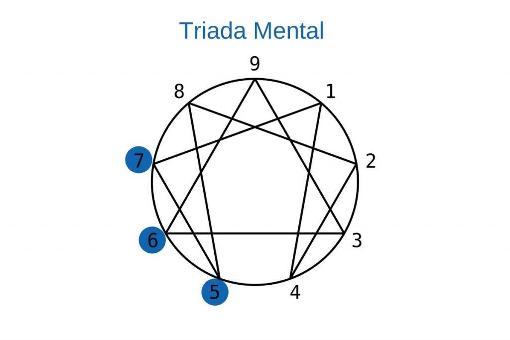 Triada mental