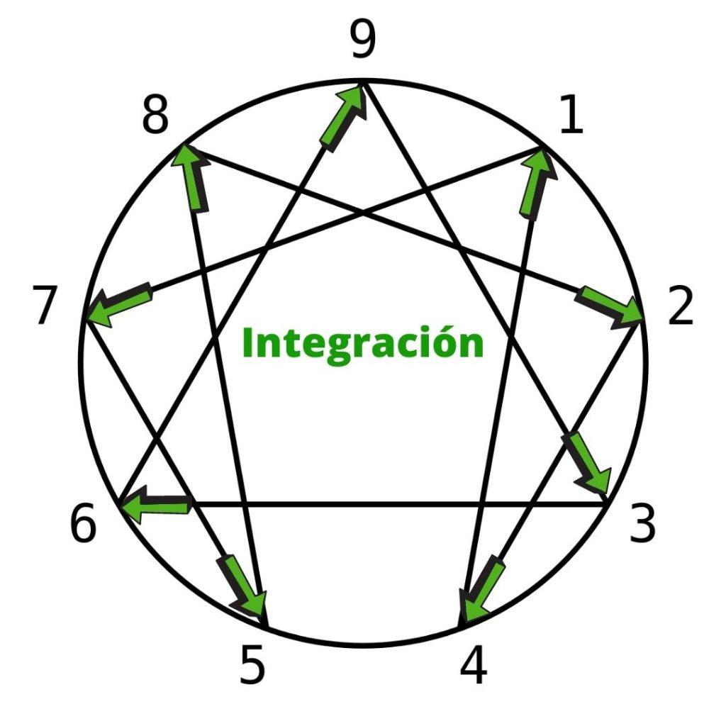 flechas de integración del eneagrama